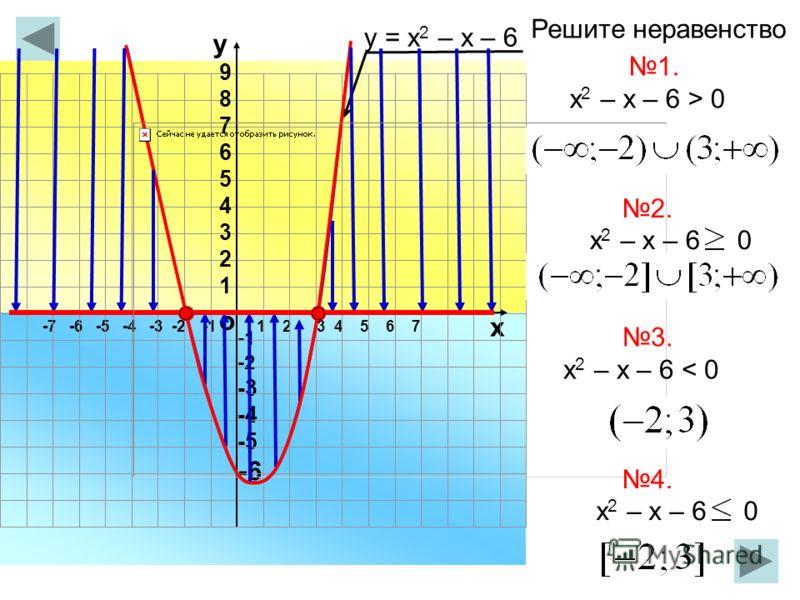 -7 -6 -5 -4 -3 -2 -11 2 3 4 5 6 7 о х -2 -3 -4 -5 -6 у 987654321987654321 у = х 2 – х – 6 1. х 2 – х – 6 > 0 х 2 – х – 6 0 3. х 2 – х – 6 < 0 х 2 – х – 6 0 Решите неравенство 2. 4.