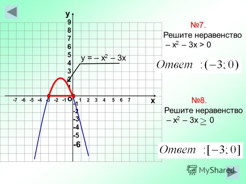 о х 1 2 3 4 5 6 7-7 -6 -5 -4 -3 -2 -1 у 987654321987654321 -2 -3 -4 -5 -6 7. Решите неравенство – х 2 – 3х > 0 у = – х 2 – 3х 8. Решите неравенство – х 2 – 3х 0