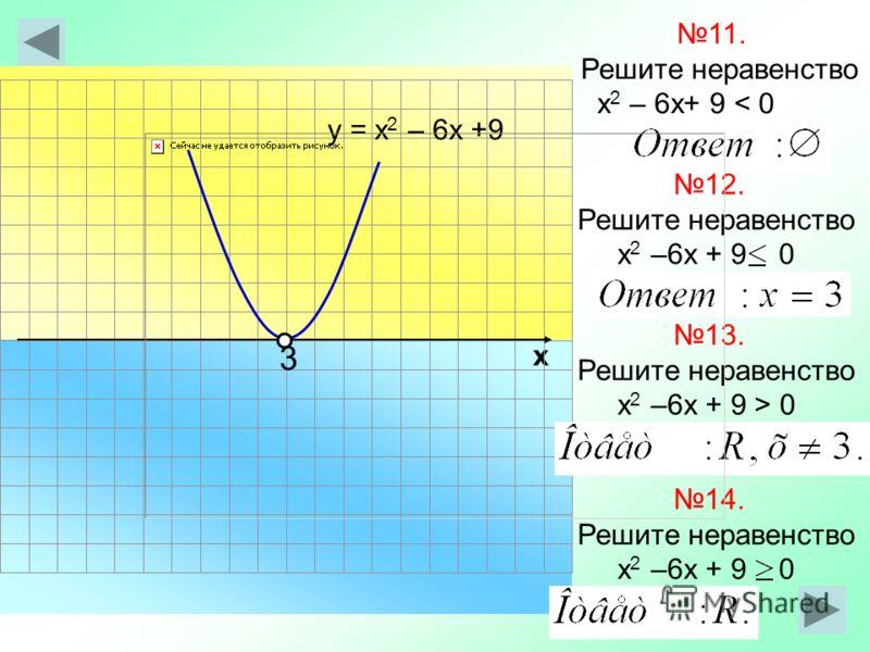 х 11. Решите неравенство х 2 – 6х+ 9 < 0 у = х 2 – 6х +9 12. Решите неравенство х 2 –6х + 9 0 3 13. Решите неравенство х 2 –6х + 9 > 0 14. Решите неравенство х 2 –6х + 9 0