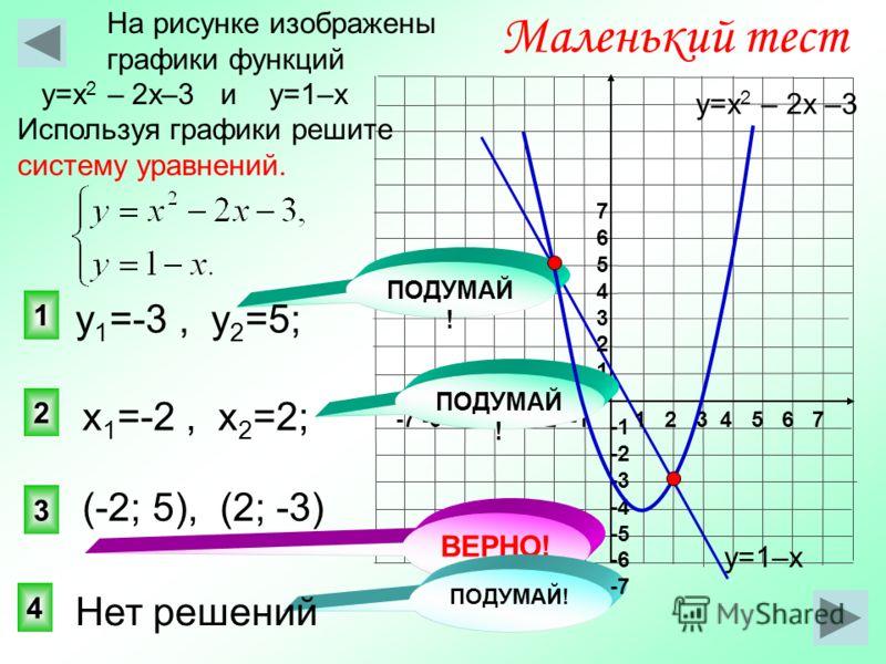 3 1 2 Маленький тест На рисунке изображены графики функций у=х 2 – 2х–3 и у=1–х Используя графики решите систему уравнений. 4 ВЕРНО! ПОДУМАЙ ! у=1–х у=х 2 – 2х –3 1 2 3 4 5 6 7-7 -6 -5 -4 -3 -2 -1 76543217654321 -2 -3 -4 -5 -6 -7 (-2; 5), (2; -3) х 1