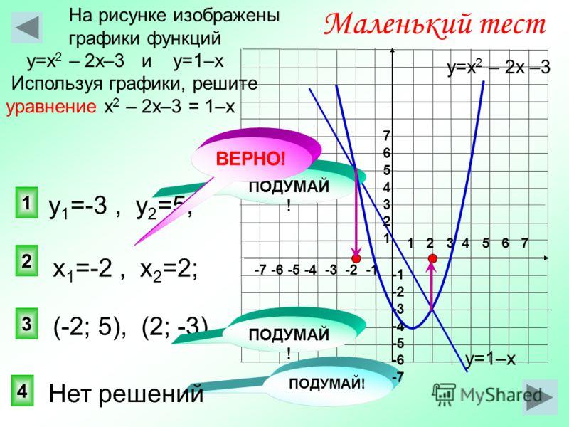 2 1 3 Маленький тест На рисунке изображены графики функций у=х 2 – 2х–3 и у=1–х Используя графики, решите уравнение х 2 – 2х–3 = 1–х 4 ПОДУМАЙ ! у=1–х у=х 2 – 2х –3 1 2 3 4 5 6 7 -7 -6 -5 -4 -3 -2 -1 76543217654321 -2 -3 -4 -5 -6 -7 (-2; 5), (2; -3)