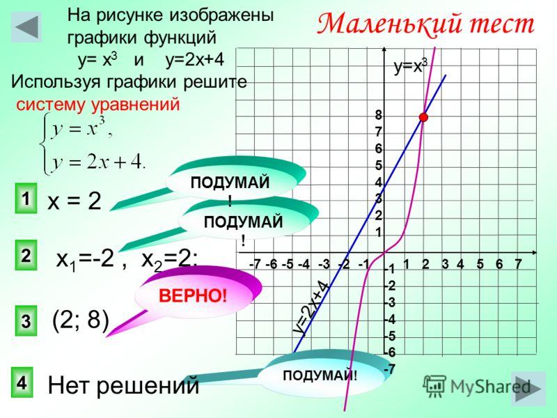 3 2 1 Маленький тест На рисунке изображены графики функций у= х 3 и у=2х+4 Используя графики решите систему уравнений 4 ПОДУМАЙ ! у=2х+4 у=х 3 1 2 3 4 5 6 7-7 -6 -5 -4 -3 -2 -1 8765432187654321 -2 -3 -4 -5 -6 -7 (2; 8) х 1 =-2, х 2 =2; ПОДУМАЙ ! Нет