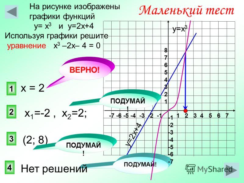 1 2 3 Маленький тест На рисунке изображены графики функций у= х 3 и у=2х+4 Используя графики решите уравнение х 3 –2х– 4 = 0 4 ПОДУМАЙ ! у=2х+4 у=х 3 1 2 3 4 5 6 7-7 -6 -5 -4 -3 -2 -1 8765432187654321 -2 -3 -4 -5 -6 -7 (2; 8) х 1 =-2, х 2 =2; ПОДУМАЙ