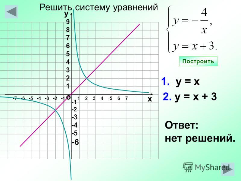 -2 -3 -4 -5 -6 1 2 3 4 5 6 7 1. у = х 2. у = х + 3 Ответ: нет решений. Построить о -7 -6 -5 -4 -3 -2 -1 987654321987654321 у х Решить систему уравнений