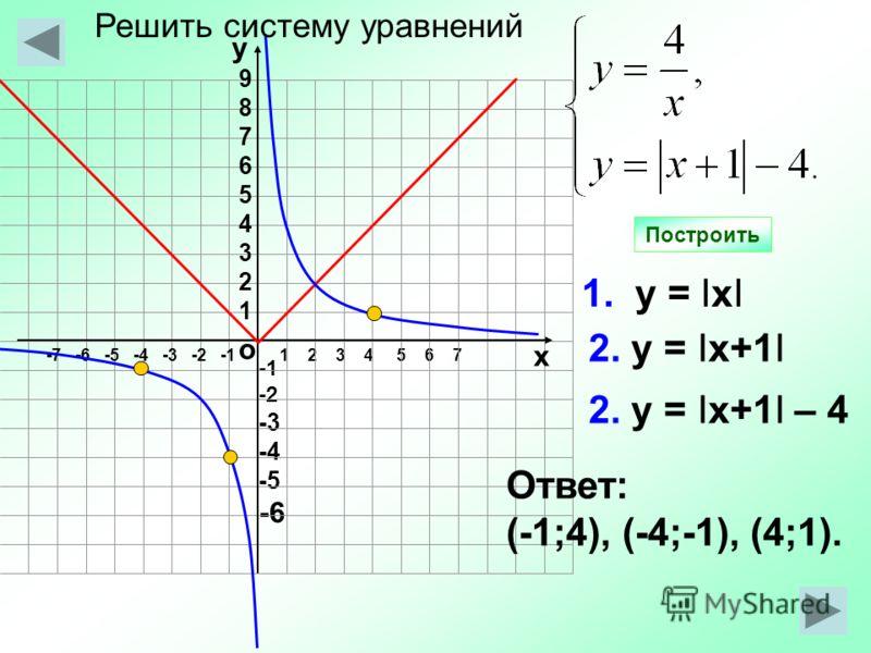 -2 -3 -4 -5 -6 1 2 3 4 5 6 7 1. у = IхI 2. у = Iх+1I Ответ: (-1;4), (-4;-1), (4;1). Построить о -7 -6 -5 -4 -3 -2 -1 987654321987654321 у х 2. у = Iх+1I – 4 Решить систему уравнений