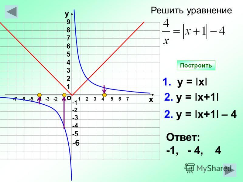 -2 -3 -4 -5 -6 1 2 3 4 5 6 7 1. у = IхI 2. у = Iх+1I Ответ: -1, - 4, 4 Построить о -7 -6 -5 -4 -3 -2 -1 987654321987654321 у х 2. у = Iх+1I – 4 Решить уравнение