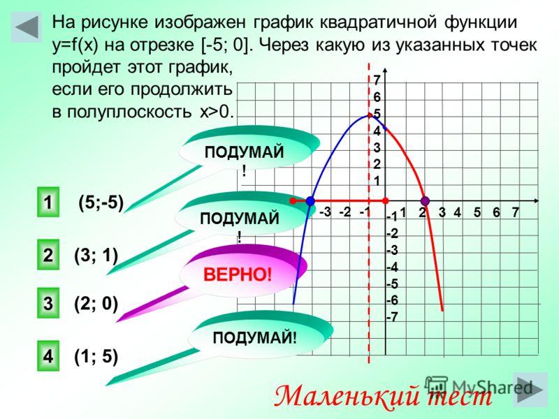 На рисунке изображен график квадратичной функции y=f(x) на отрезке [-5; 0]. Через какую из указанных точек пройдет этот график, если его продолжить в полуплоскость х>0. 1 2 3 4 5 6 7 -7 -6 -5 -4 -3 -2 -1 76543217654321 -2 -3 -4 -5 -6 -7 (2; 0) (3; 1)