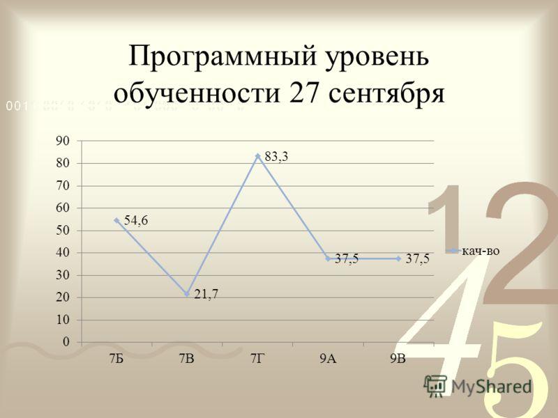Программный уровень обученности 27 сентября