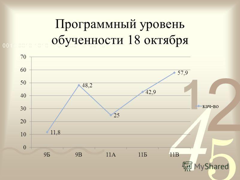Программный уровень обученности 18 октября