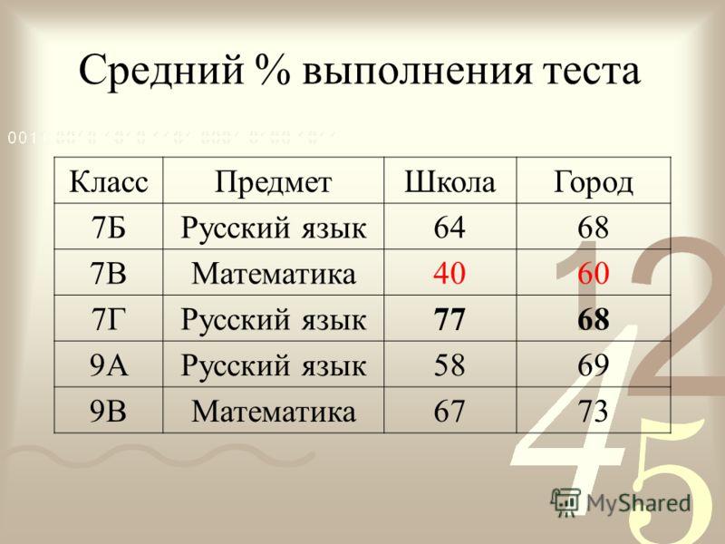 Средний % выполнения теста КлассПредметШколаГород 7БРусский язык6468 7ВМатематика4060 7ГРусский язык7768 9АРусский язык5869 9ВМатематика6773