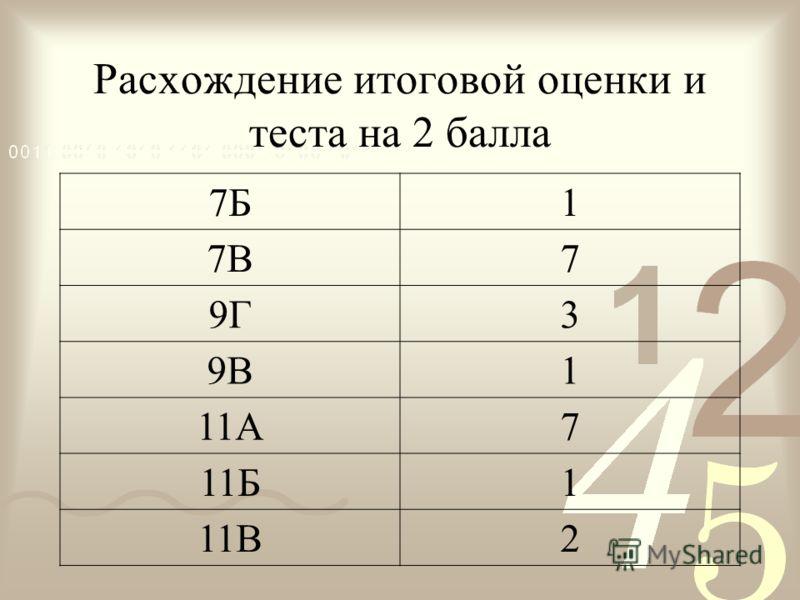 Расхождение итоговой оценки и теста на 2 балла 7Б1 7В7 9Г3 9В1 11А7 11Б1 11В2