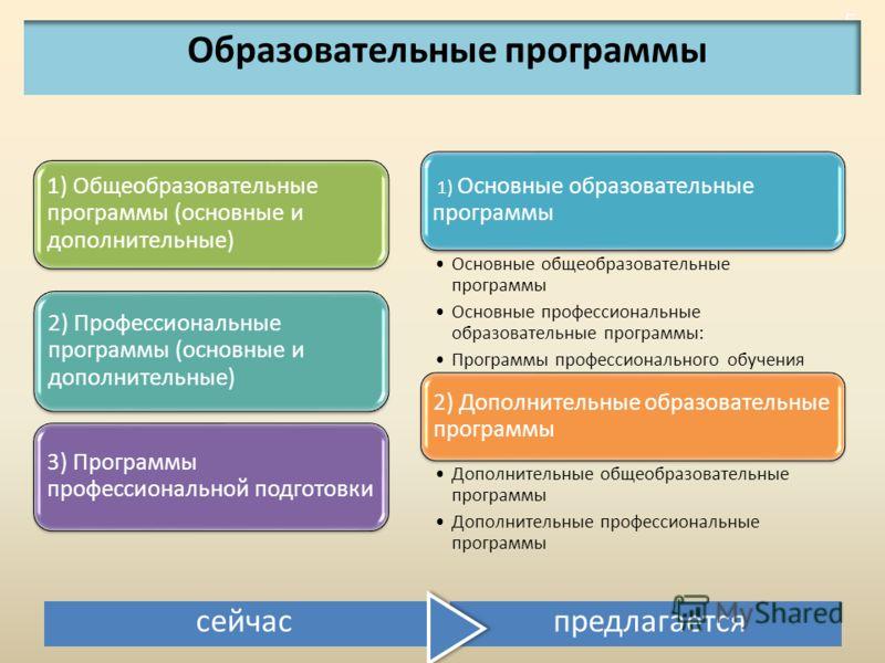 5 5 1) Общеобразовательные программы (основные и дополнительные) 2) Профессиональные программы (основные и дополнительные) 3) Программы профессиональной подготовки 1) Основные образовательные программы Основные общеобразовательные программы Основные