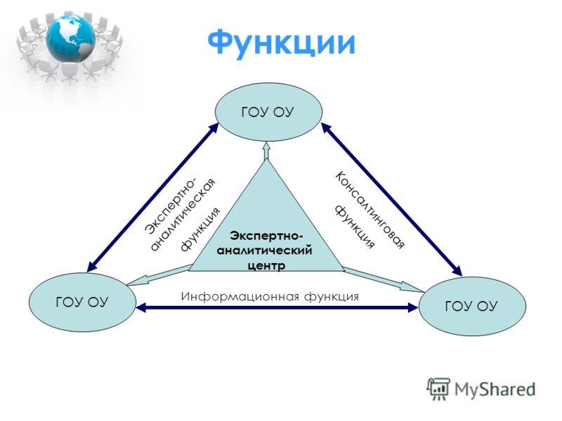Функции Экспертно- аналитический центр ГОУ ОУ Экспертно- аналитическая функция Информационная функция Консалтинговая функция