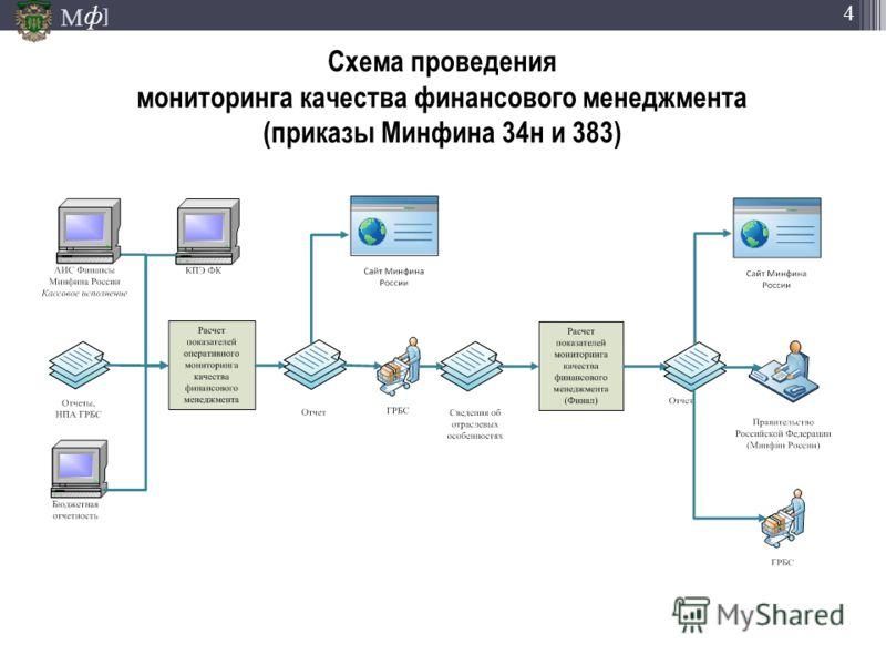М ] ф 4 Схема проведения мониторинга качества финансового менеджмента (приказы Минфина 34н и 383)