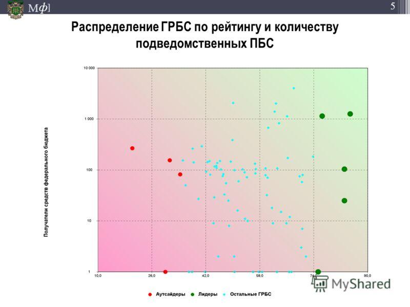 М ] ф 5 Распределение ГРБС по рейтингу и количеству подведомственных ПБС