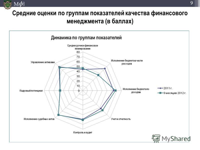М ] ф 9 Средние оценки по группам показателей качества финансового менеджмента (в баллах)