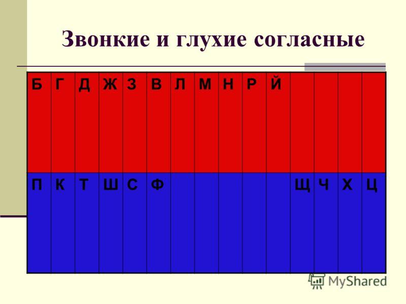 Звонкие и глухие согласные БГДЖЗВЛМНРЙ ПКТШСФЩЧХЦ
