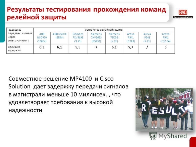 Результаты тестирования прохождения команд релейной защиты. Задержка передачи сигнала через сеть(миллисек ) Устройства релейной защиты ABB NSD570 (100Fx) ABB NSD70 (E&M) Siemens 7XV5653 (X.21) Siemens 7XV5653 (RS232) Siemens 7SD52 (X.21) Areva P541 (