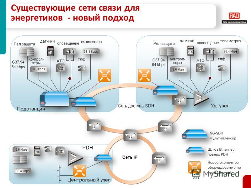 Существующие сети связи для энергетиков - новый подход АТС тлф АТС C37.94 64 kbps Рел.защита оповещение датчики телеметрия тлф Контрол- леры 9.6 kbps 38.4 kbps C37.94 64 kbps 9.6 kbps 38.4 kbps Сеть доступа SDH Сеть IP Центральный узел 38.4 kbps 9.6