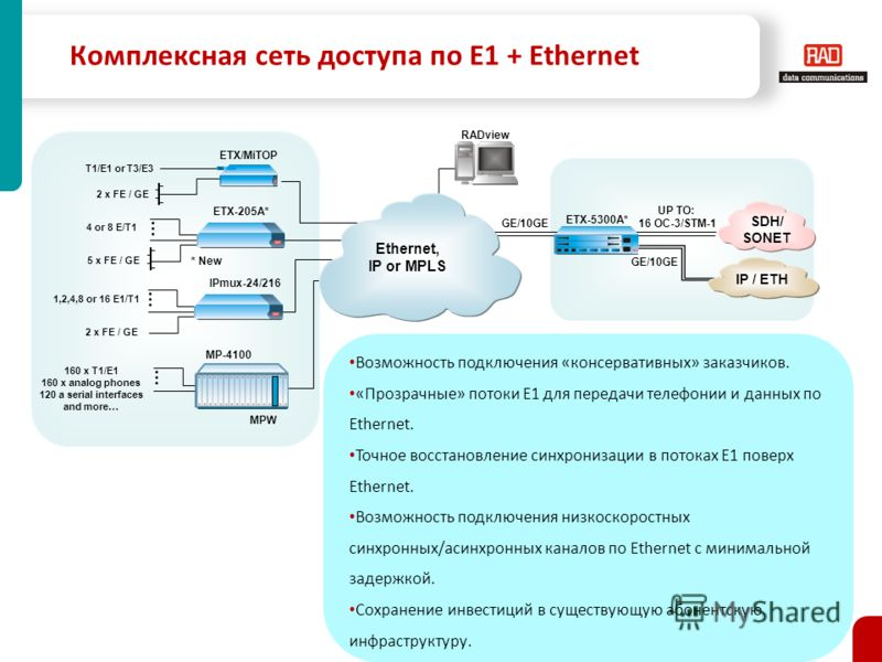 Комплексная сеть доступа по E1 + Ethernet RADview ETX-5300A* UP TO: 16 OC-3/STM-1 Ethernet, IP or MPLS MP-4100 MPW 160 x T1/E1 160 x analog phones 120 a serial interfaces and more… 1,2,4,8 or 16 E1/T1 2 x FE / GE IPmux-24/216 ETX/MiTOP T1/E1 or T3/E3