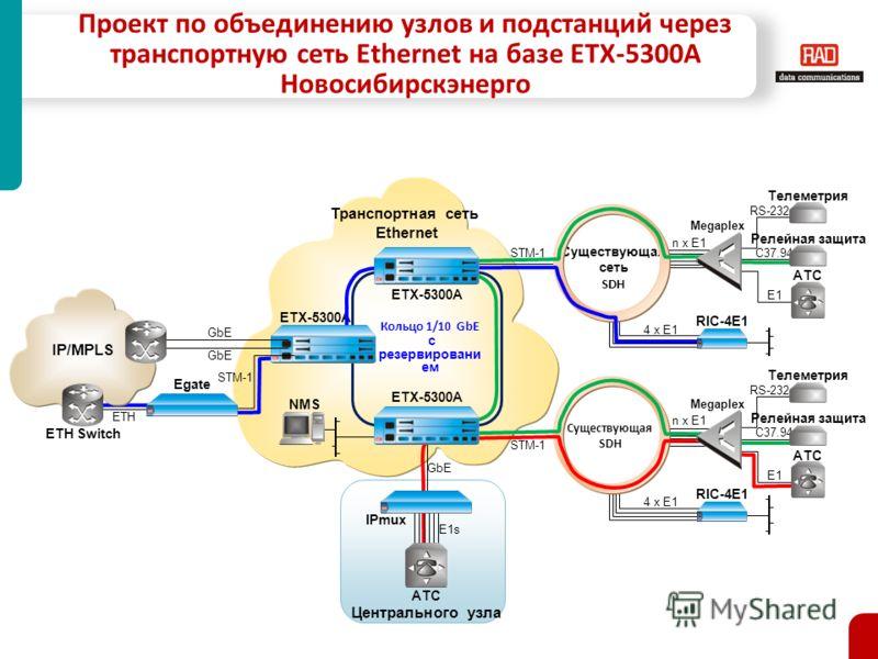4 x E1 RIC-4E1 E1 АТС RIC-4E1 4 x E1 Релейная защита C37.94 Телеметрия RS-232 n x E1 Megaplex n x E1 Megaplex Проект по объединению узлов и подстанций через транспортную сеть Ethernet на базе ETX-5300A Новосибирскэнерго ETX-5300A Кольцо 1/10 GbE с ре