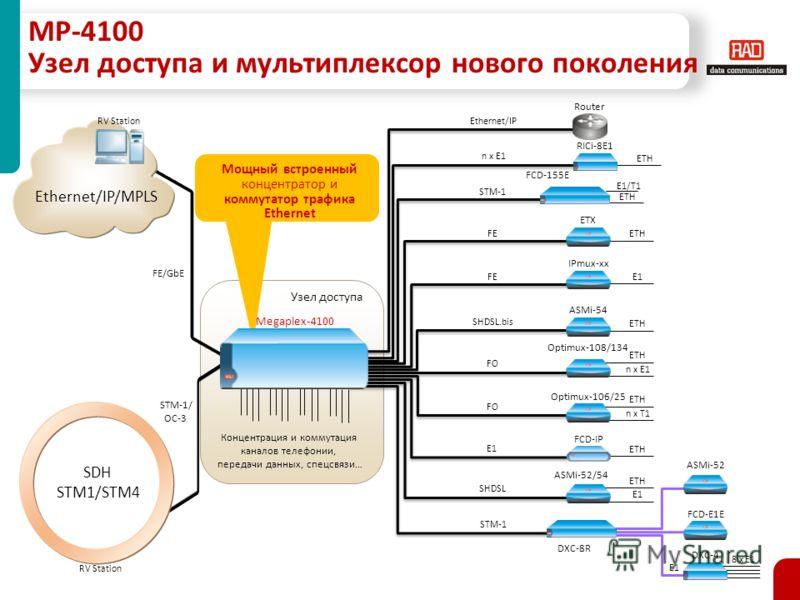 MP-4100 Узел доступа и мультиплексор нового поколения Ethernet/IP/MPLS FE/GbE SDH STM1/STM4 STM-1/ OC-3 FCD-IP E1 ETH FE ETX IPmux-xx E1 ETH ASMi-52/54 ETH E1 SHDSL Optimux-106/25 FO ETH n x T1 ETH n x E1 Optimux-108/134 ETH RICi-8E1 n x E1 RV Statio