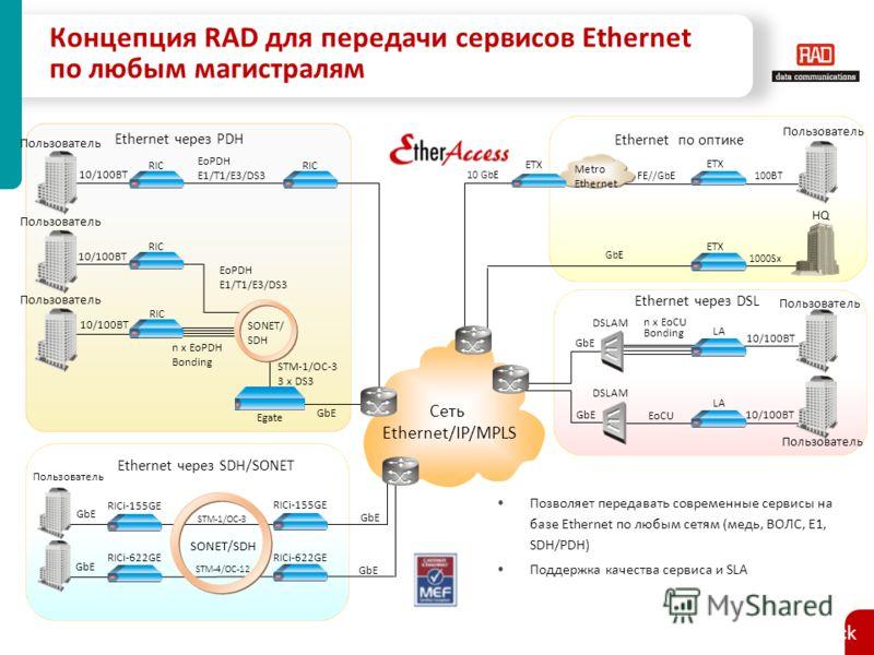 Сеть Ethernet/IP/MPLS 10/100BT n x EoCU Bonding LA 10/100BT DSLAM EoCU LA DSLAM Пользователь GbE Пользователь Ethernet через DSL GbE RIC GbE STM-1/OC-3 3 x DS3 n x EoPDH Bonding Пользователь EoPDH E1/T1/E3/DS3 Egate Пользователь RIC 10/100BT Ethernet