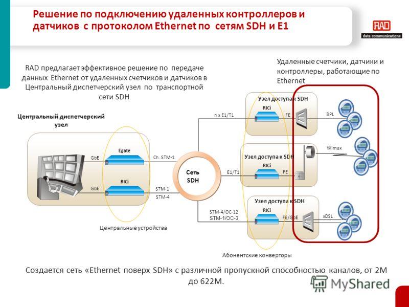 Решение по подключению удаленных контроллеров и датчиков c протоколом Ethernet по сетям SDH и E1 Центральный диспетчерский узел Egate GbE RICi FE BPL FE Wimax FE/GbE xDSL n x E1/T1 E1/T1 STM-4/OC-12 STM-1/OC-3 RICi STM-1 STM-4 Ch. STM-1 Сеть SDH Удал