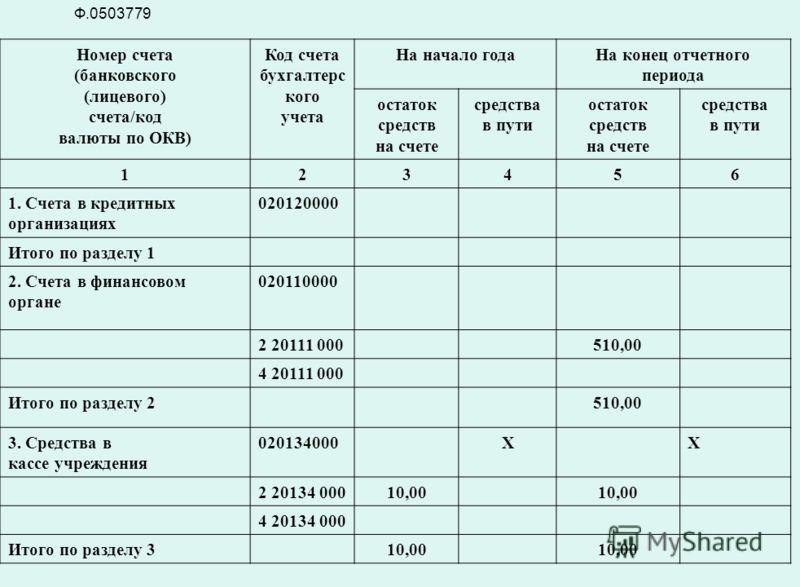Номер счета (банковского (лицевого) счета/код валюты по ОКВ) Код счета бухгалтерс кого учета На начало годаНа конец отчетного периода остаток средств на счете средства в пути остаток средств на счете средства в пути 123456 1. Счета в кредитных органи