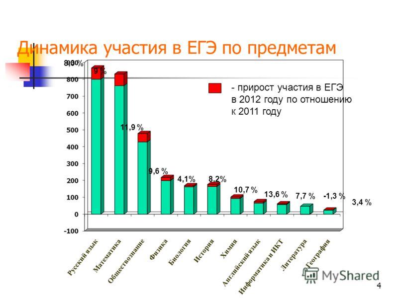 4 Динамика участия в ЕГЭ по предметам 8,3 % 9 % 11,9 % 9,6 % 4,1% 8,2% 10,7 % 13,6 % 7,7 %-1,3 % 3,4 % - прирост участия в ЕГЭ в 2012 году по отношению к 2011 году