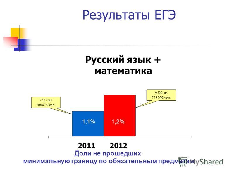 Результаты ЕГЭ 1,1%1,2% 7527 из 708475 чел. 9522 из 773709 чел. Доли не прошедших минимальную границу по обязательным предметам