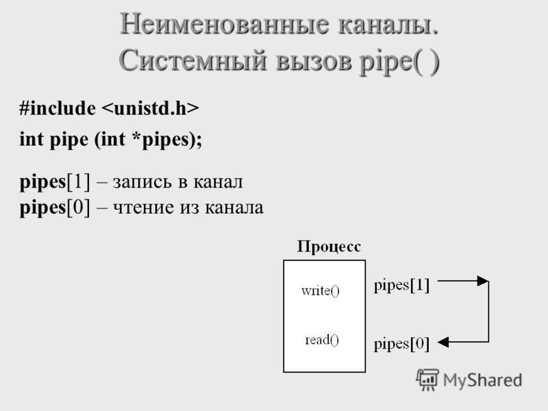 #include int pipe (int *pipes); Неименованные каналы. Системный вызов pipe( ) pipes[1] – запись в канал pipes[0] – чтение из канала