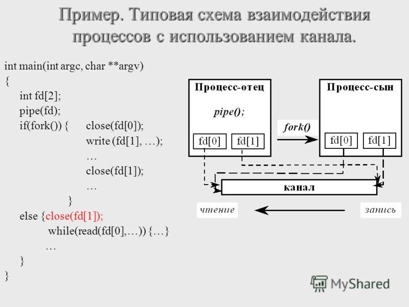 Пример. Типовая схема взаимодействия процессов с использованием канала. int main(int argc, char **argv) { int fd[2]; pipe(fd); if(fork()) {close(fd[0]); write (fd[1], …); … close(fd[1]); … } else {close(fd[1]); while(read(fd[0],…)) {…} … }