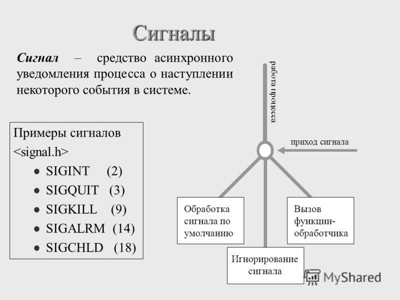 Сигналы работа процесса приход сигнала Обработка сигнала по умолчанию Вызов функции- обработчика Игнорирование сигнала Примеры сигналов SIGINT (2) SIGQUIT (3) SIGKILL (9) SIGALRM (14) SIGCHLD (18) Сигнал – средство асинхронного уведомления процесса о
