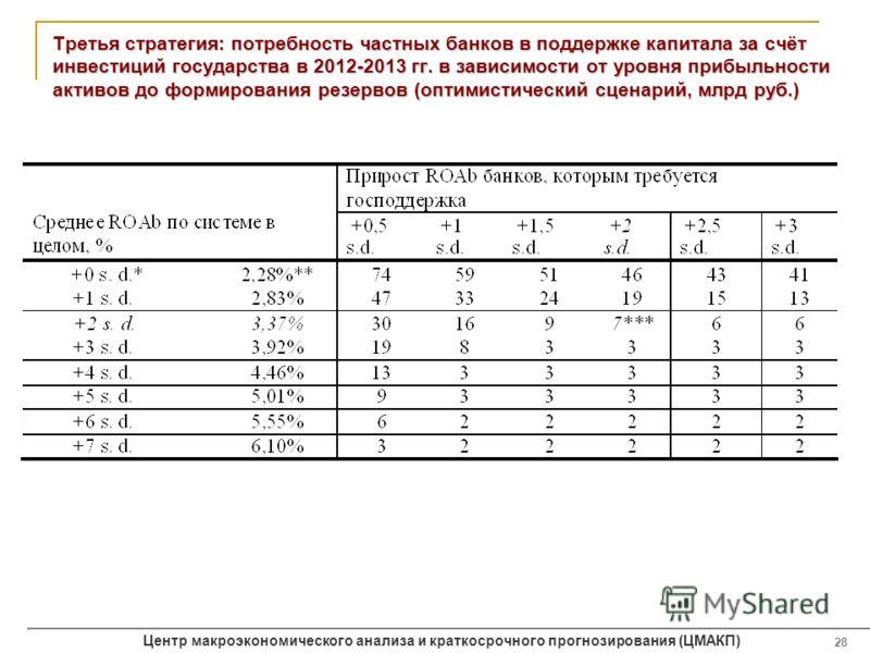 Центр макроэкономического анализа и краткосрочного прогнозирования (ЦМАКП) 28 Третья стратегия: потребность частных банков в поддержке капитала за счёт инвестиций государства в 2012-2013 гг. в зависимости от уровня прибыльности активов до формировани