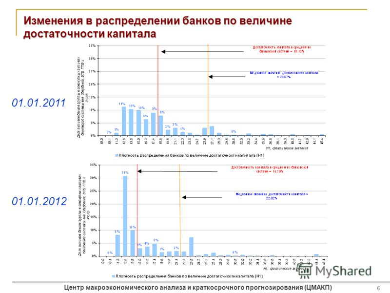 Центр макроэкономического анализа и краткосрочного прогнозирования (ЦМАКП) 6 Изменения в распределении банков по величине достаточности капитала 01.01.2012 01.01.2011