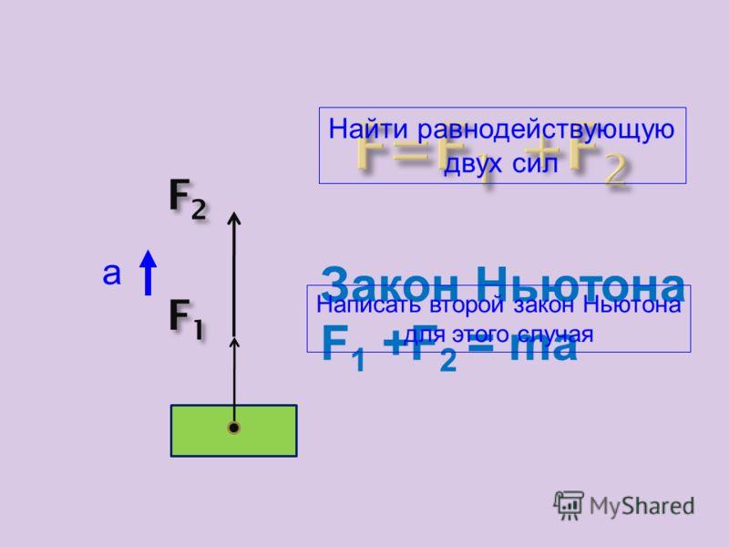 Это сила, которая производит на тело такое же действие, как и несколько одновременно действующих сил. Какая сила называется равнодействующей нескольких сил? Равнодействующая нескольких сил