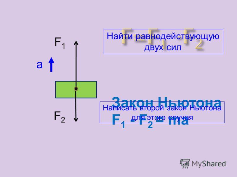 Равнодействующая двух сил, направленных вдоль одной прямой в одну сторону, равна сумме двух сил и направлена в ту же сторону.