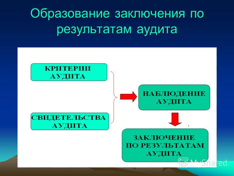 Образование заключения по результатам аудита