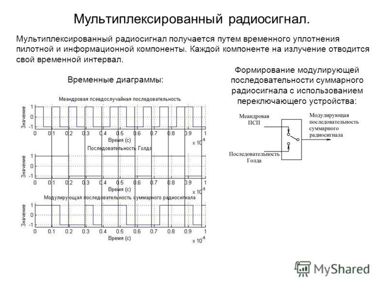 Мультиплексированный радиосигнал. Мультиплексированный радиосигнал получается путем временного уплотнения пилотной и информационной компоненты. Каждой компоненте на излучение отводится свой временной интервал. Временные диаграммы: Формирование модули