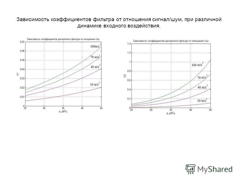 Зависимость коэффициентов фильтра от отношения сигнал/шум, при различной динамике входного воздействия.