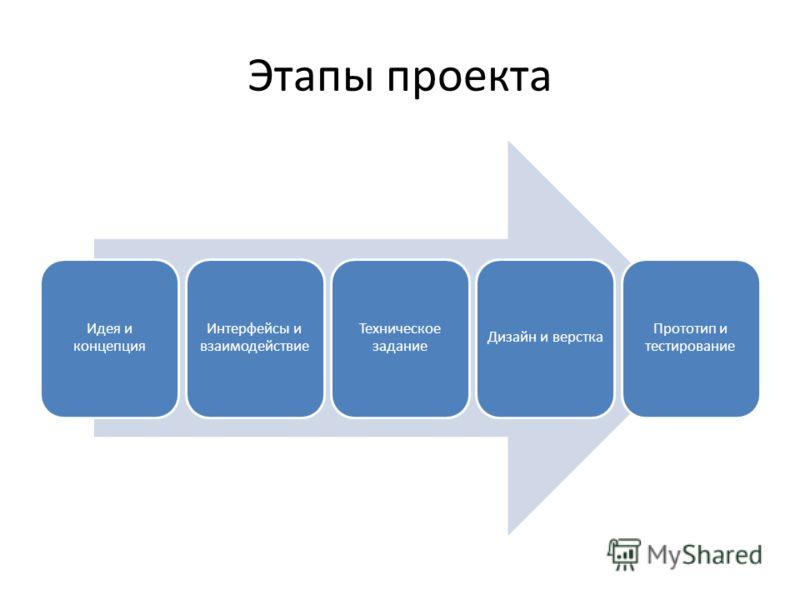 Этапы проекта Идея и концепция Интерфейсы и взаимодействие Техническое задание Дизайн и верстка Прототип и тестирование