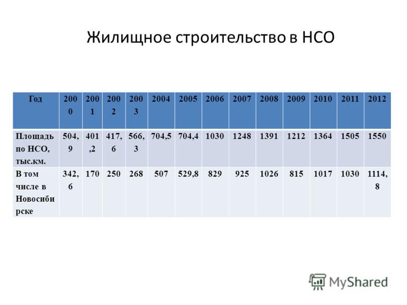 Жилищное строительство в НСО Год 200 0 200 1 200 2 200 3 200420052006200720082009201020112012 Площадь по НСО, тыс.км. 504, 9 401,2 417, 6 566, 3 704,5704,41030124813911212136415051550 В том числе в Новосиби рске 342, 6 170250268507529,882992510268151