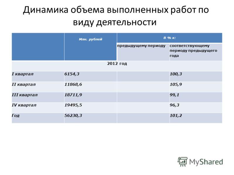 Динамика объема выполненных работ по виду деятельности Млн. рублей В % к: предыдущему периоду соответствующему периоду предыдущего года 2012 год I квартал6154,3 100,3 II квартал11868,6 105,9 III квартал18711,9 99,1 IV квартал19495,5 96,3 Год56230,3 1