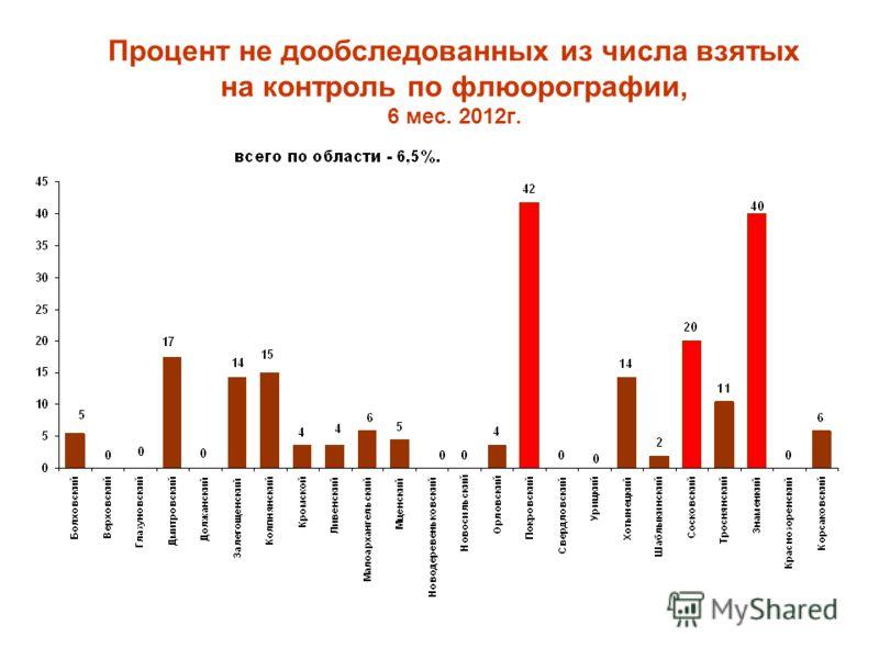 Процент не дообследованных из числа взятых на контроль по флюорографии, 6 мес. 2012г.