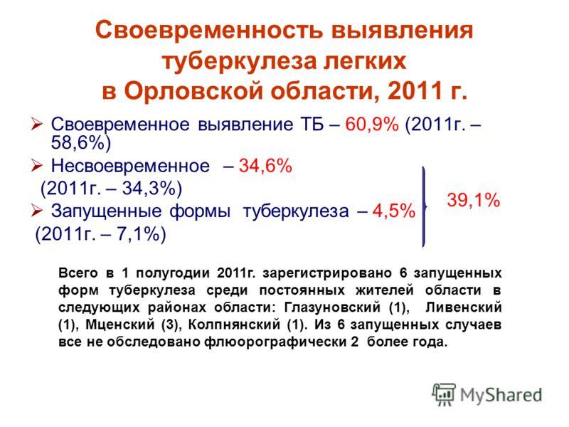Своевременность выявления туберкулеза легких в Орловской области, 2011 г. Своевременное выявление ТБ – 60,9% (2011г. – 58,6%) Несвоевременное – 34,6% (2011г. – 34,3%) Запущенные формы туберкулеза – 4,5% (2011г. – 7,1%) 39,1% Всего в 1 полугодии 2011г