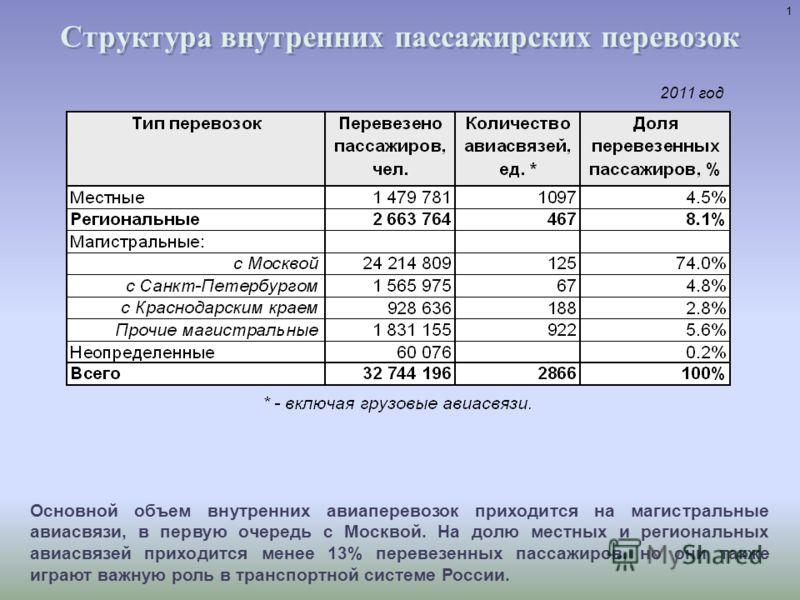 Мониторинг состояния и потребности рынка региональных и местных авиаперевозок в современных самолетах 2013 г.