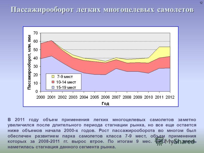 Пассажирооборот региональных самолетов Сокращение объемов применения региональных самолетов в основном было обусловлено вытеснением с рынка неэффективных самолетов Ту-134 магистральными самолетами. Начавшееся с 2009 года массовое обновление региональ