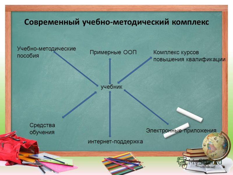 Современный учебно-методический комплекс учебник Примерные ООПКомплекс курсов повышения квалификации Электронные приложения Средства обучения Учебно-методические пособия интернет-поддержка