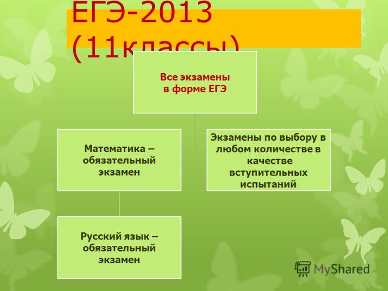 ЕГЭ-2013 (11классы) Все экзамены в форме ЕГЭ Математика – обязательный экзамен Русский язык – обязательный экзамен Экзамены по выбору в любом количестве в качестве вступительных испытаний